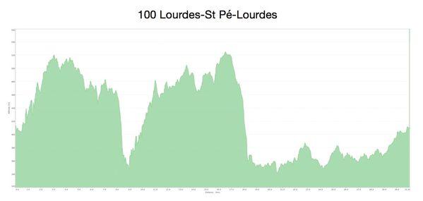VTT 2014.11.23 Lourdes-St Pé (Roger) 2