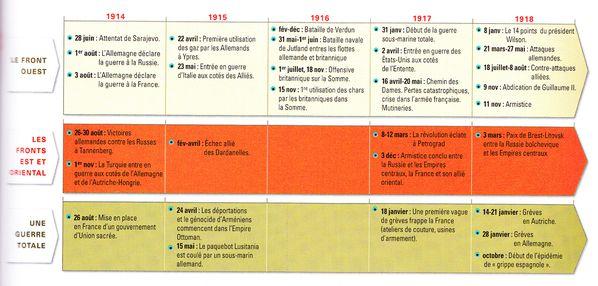 chronologie-premiere-guerre-mondiale-1s