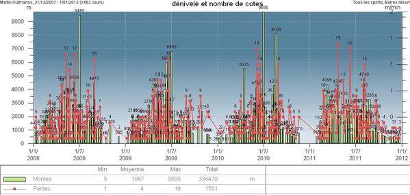 denivele-2008-2011.jpg
