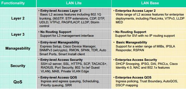 Key-LAN-Lite-vs-LAN-Base-Highlights-of-Cisco-2960-S-Series.jpg