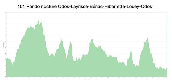 VTT 2014.11.28 Rando nocture Odos-Layrisse-Bénac-Hibarrett