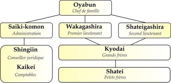 Hierarchie_yakuza.JPG