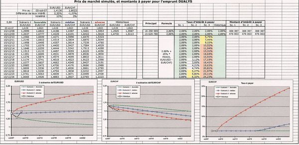 Tableau simulation emprunt DUALIS 16 M€ 02-09-10