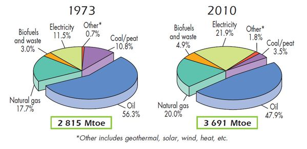 Consommation énergie totale - EIA statistics 2012 - 1973-2