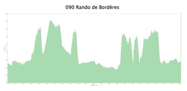 VTT 2014.05.04 Rando de Bordères sur Echez 2