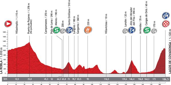 Vuelta2012_Perfil_15-copie-1.png