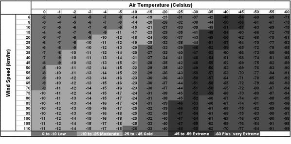 temperatures-ressenties-vent-temperature.jpg