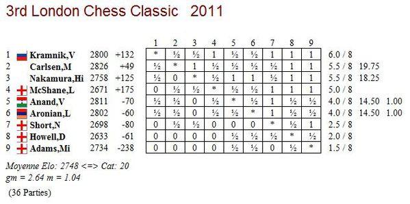 london-chess-classic-2011.JPG