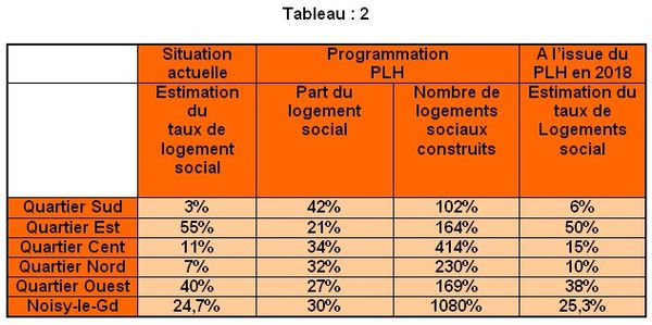 PLH de NOISY le GRAND-Tableau2