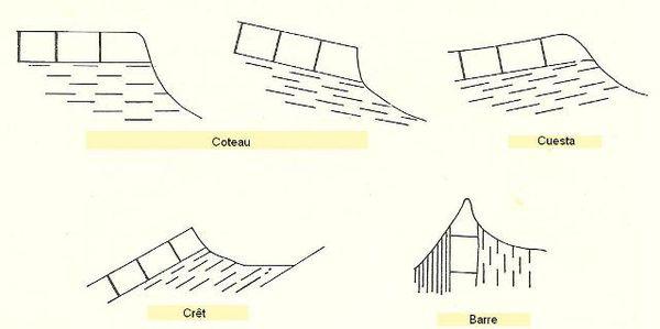 Formes - Coteau - Cuesta - etc.