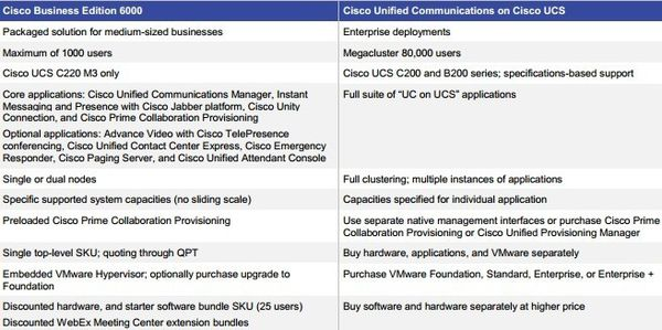 Differences-Between-Cisco-BE-6000-and-Deployments-with-Unif.jpg