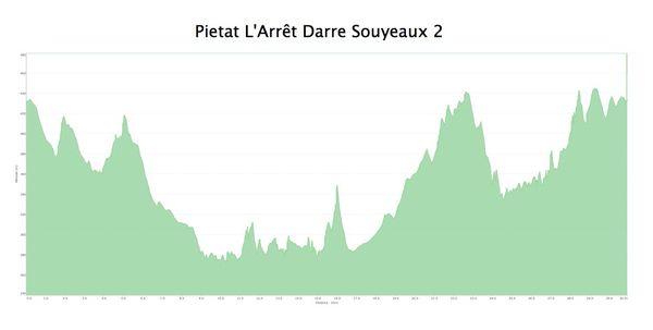VTT 2013.03.10 Piétat L'Arrêt Darre Souyeaux 2