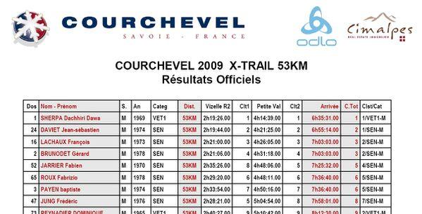 Courchevel XTRAIL - course à pieds - sport - résultats