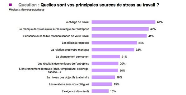 Sources de stress