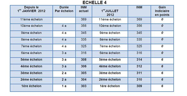 Nouvelles grilles cat gorie c 1er juillet 2012 force ouvri re de l 39 e p s m val de lys artois - Grilles indiciaires categorie c ...