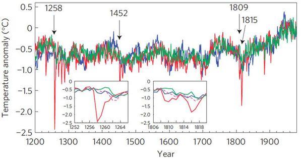 anomalie thermique 1258 - Mann & al