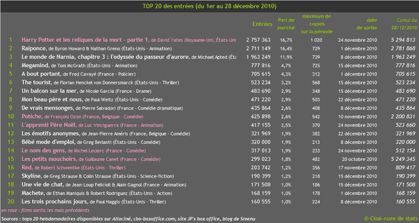 box-office top20 2010-12 decembre