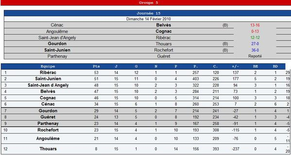 20100214 Fed2-Poule5-resultats-jour15-its-rugby