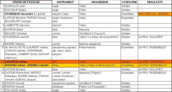 résultats concours 2011