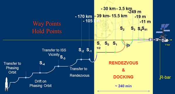 ATV - Profil de rendez-vous avec l'ISS