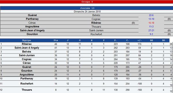 20100124 Fed2-Poule5-resultats-jour13-its-rugby