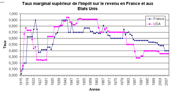 taux-marginal-superieur-irpp.png