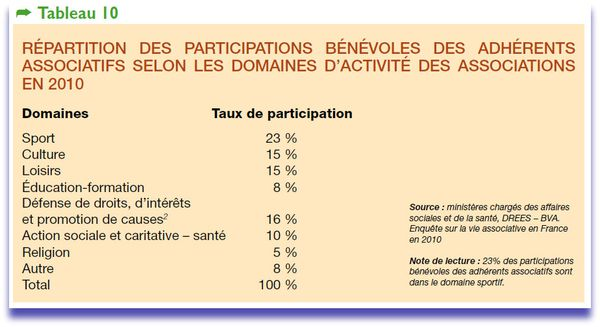 benevolat enquete2011.pdf (Objet applicationpdf) --copie-21