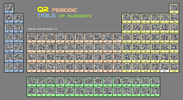 qrperiodictable.png