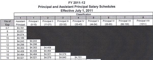 Principals salaries NC 2011 A
