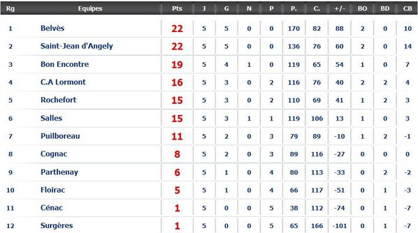 20101017 fed2 poule8 classt itsrugby
