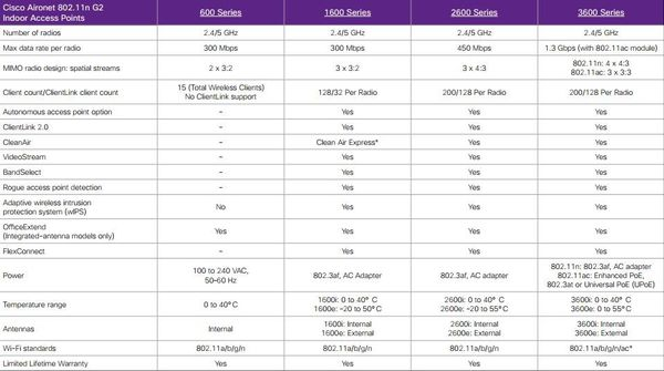 Cisco-Aironet-802.11n-Access-Point-Comparison-Chart2.jpg