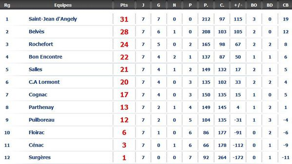 20101107 fed2 poule8 jour7 classement itsrugby