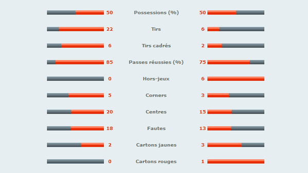 Tours-Angers-Statistiques.png