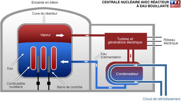 fonctionnement-normal-d-une-centrale-du-type-de-celle-de-fu.jpg