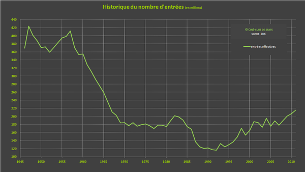 Box-office historique1946-2011