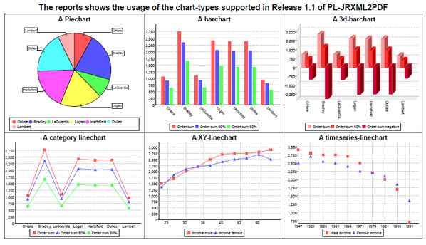 jrxml charts overview