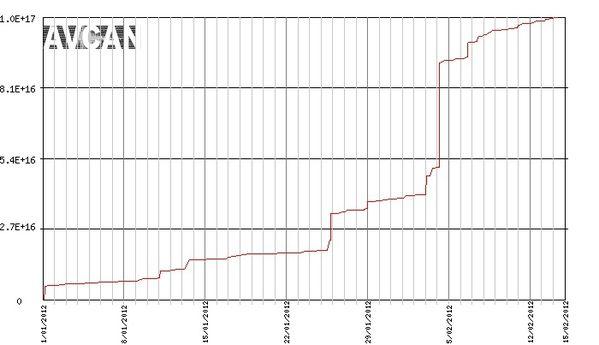 energie-accum-2012-01.01---15.02.jpg