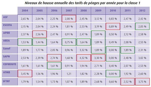% hausse de prix concessions autoroutières