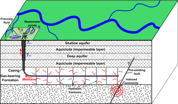 800px-HydroFracturing-for-shale-gas---environmental-effects.png