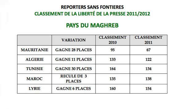 Classement-RSF-2012
