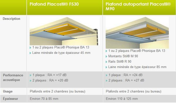 Isolation phonique d 39 un plafond d co plus rennes - Isolation phonique placo ...