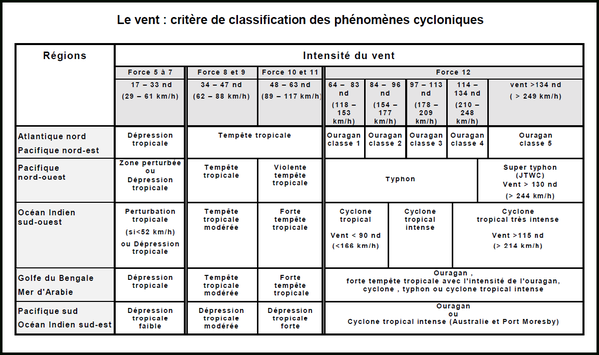 classification des cyclone selon zone geographique mondiale