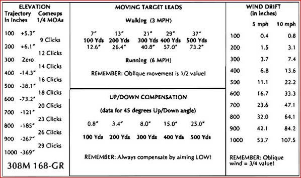 moving-target-leads-308