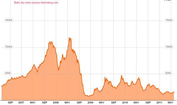 Baltic-dry-juin-2011.png