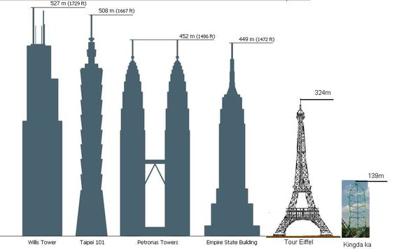 Comparatif Building New York