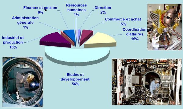 repartition metiers Astrium