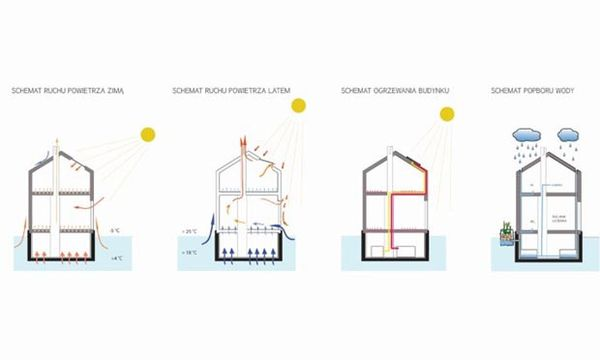 Floating-Eco House Monika Wierzba Cubeme4