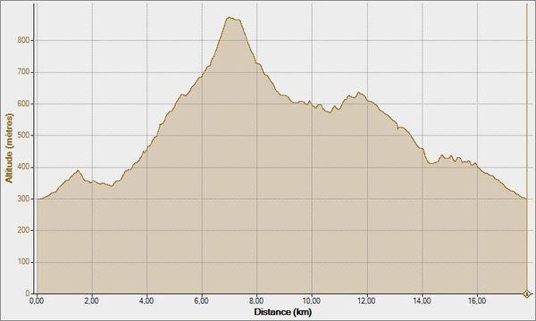Mes-seances-mont-aurelien-23-09-2011--Altitude---Distance.jpg