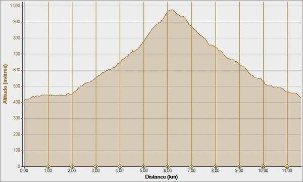Mes-seances-15-07-2011--Altitude---Distance.jpg