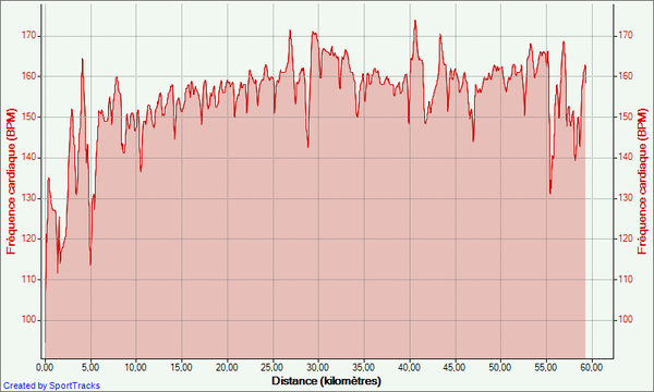 22-10-2012--Frequence-cardiaque---Distance.png